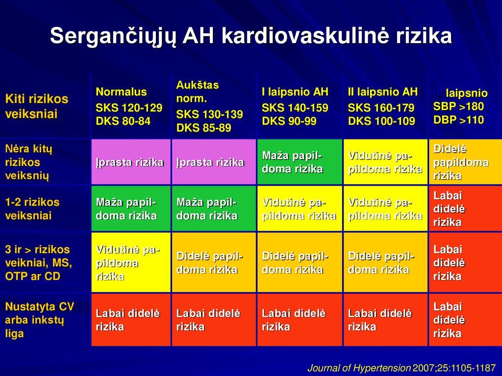 1 hipertenzijos 3 rizikos rizika)
