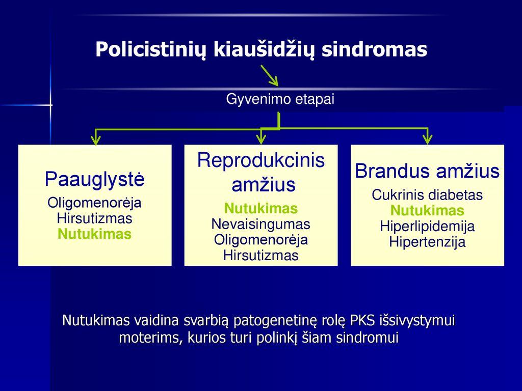 hipertenzija ir jos amžius)