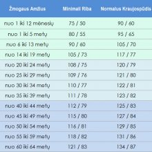 kraujo spaudimas norma)