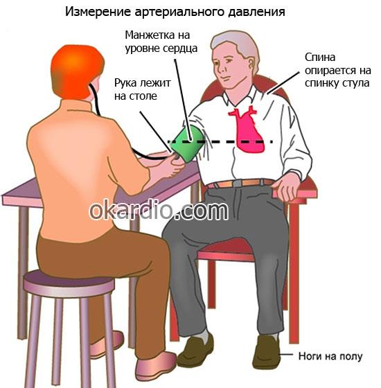 išgydyti hipertenziją jauname amžiuje