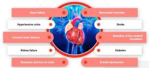 hipertenzija psichotropinė