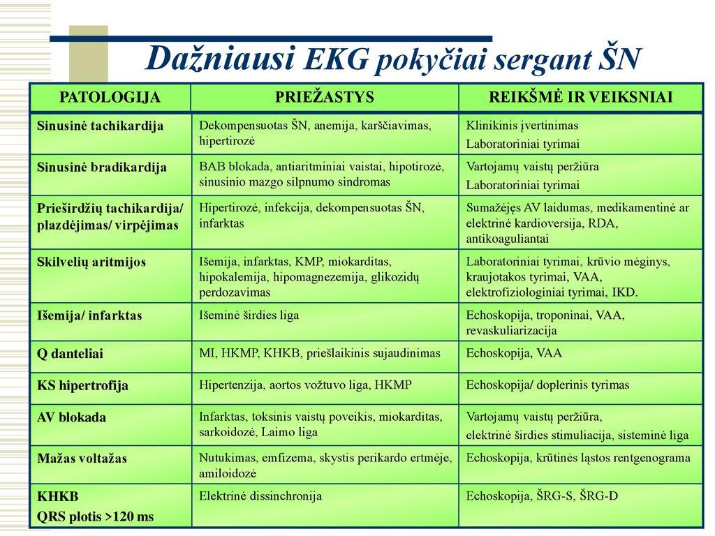 sinusinė bradikardija ir hipertenzija