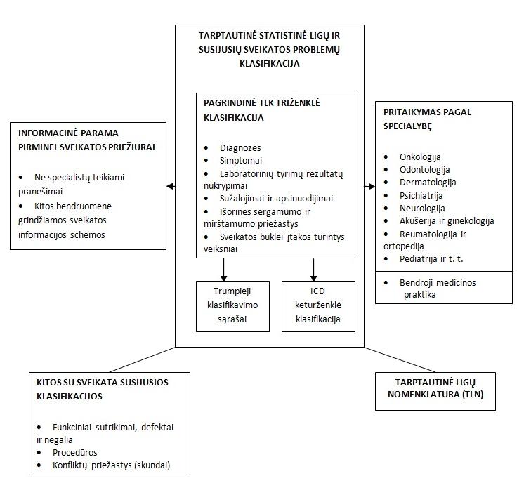 TLK hipertenzijos klasifikacija)