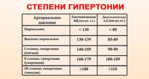trys hipertenzijos laipsniai)