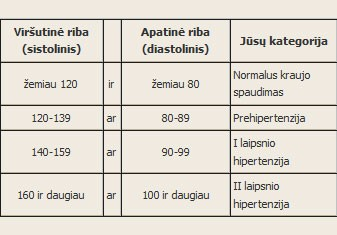 aukštas širdies spaudimas yra hipertenzija