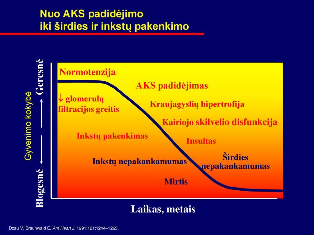 hipertenzijos taikinys