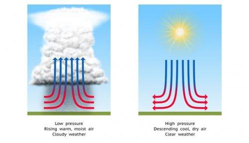 Atmosferos slėgio tyrimas. Gamtos reiškinių tyrimas: atmosferos slėgio pokyčiai, lietaus požiūris