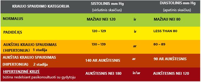 hipertenzija ir stadijos