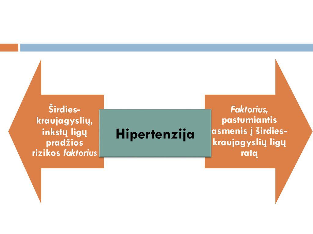hipertenzijos laipsnis ir stadijos rizika)