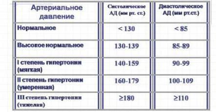 Normalus žmogaus spaudimas: pagrindiniai rodikliai pagal amžių