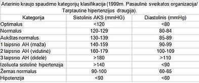 Idealus kraujo spaudimas 120 ir 80, normų ribas pasitikrinkite lentelėje