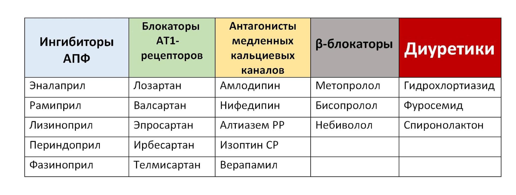 vaistai nuo hipertenzijos senatvėje)