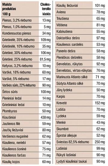 cholesterolio norma esant hipertenzijai