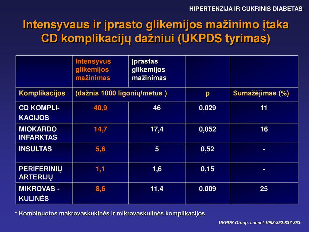 cukrinio diabeto hipertenzija ir krūtinės angina)