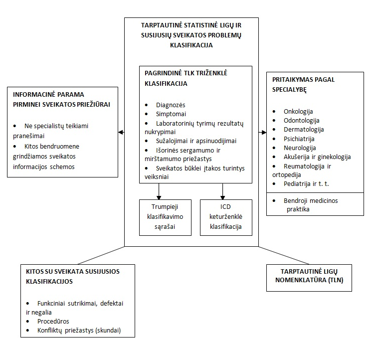 TLK hipertenzijos klasifikacija