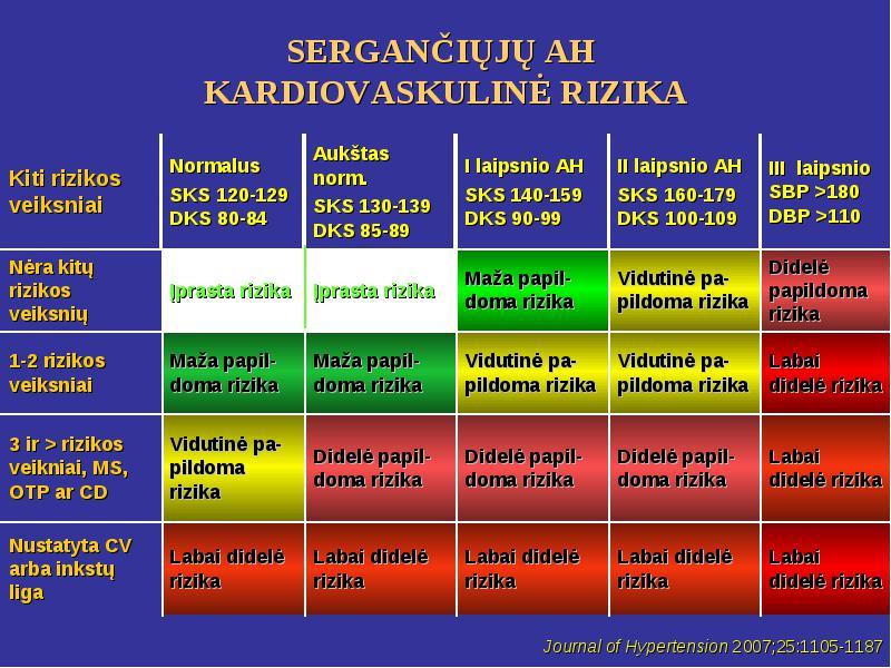 didelės rizikos 2 laipsnio hipertenzija