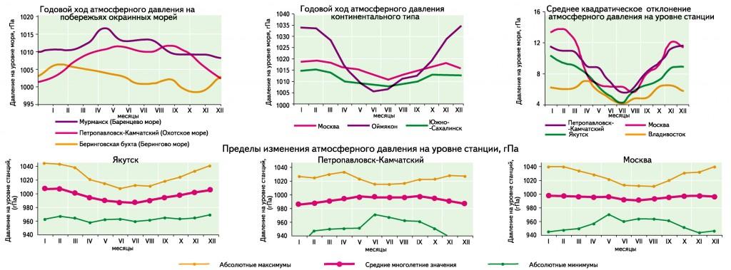 aukšto atmosferos slėgio hipertenzija