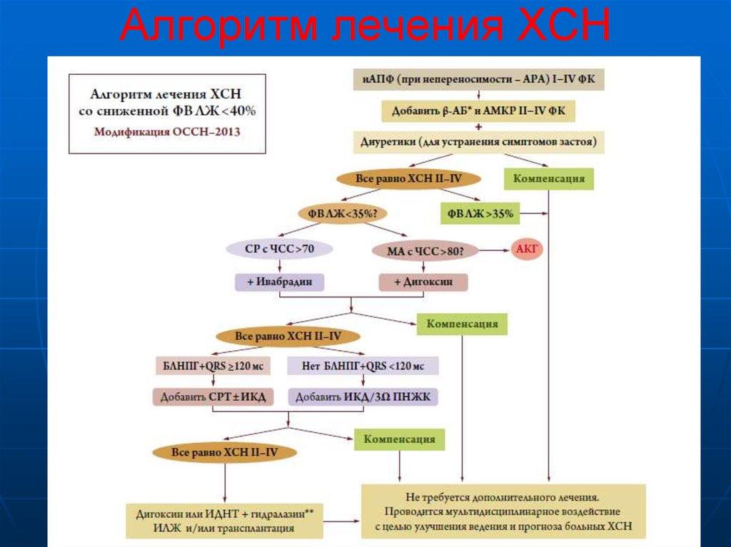 hipertenzijos gydymas folija