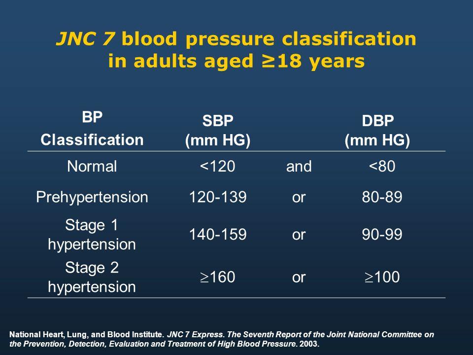 hipertenzija 160 80 mm)