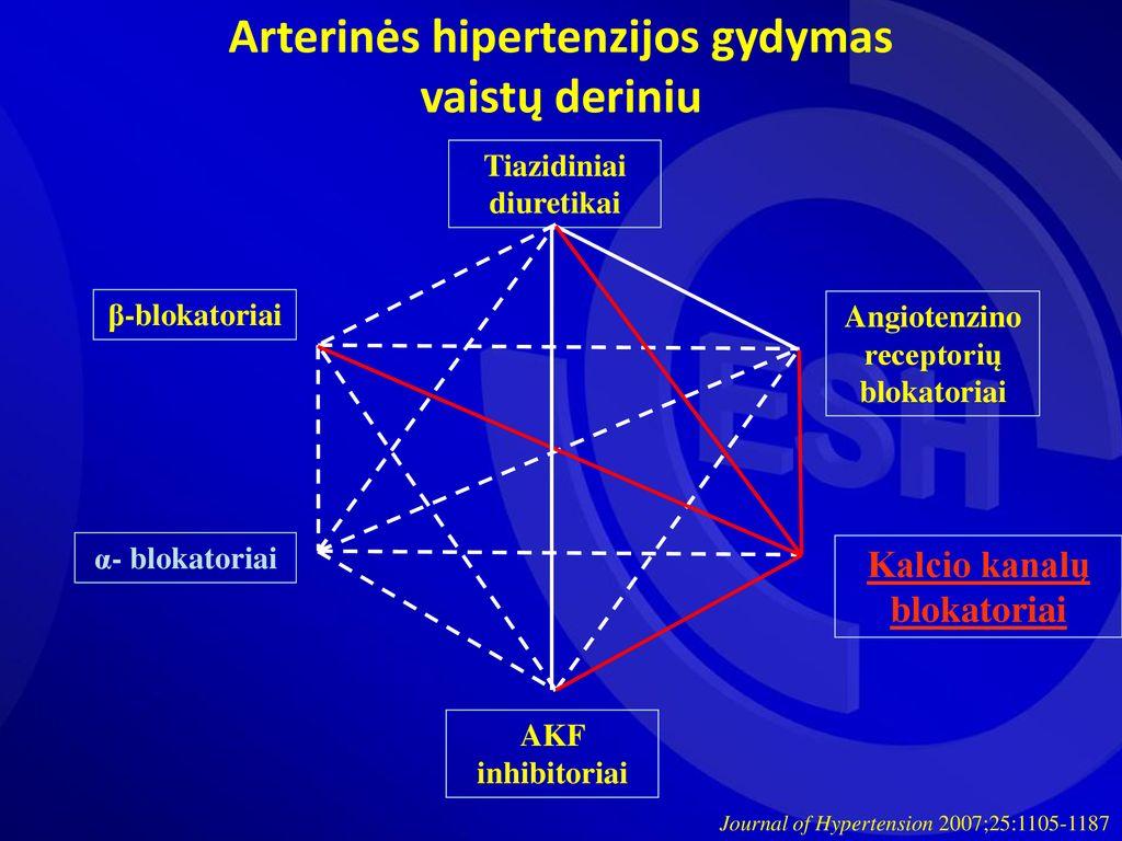 vaistų derinys hipertenzijai gydyti