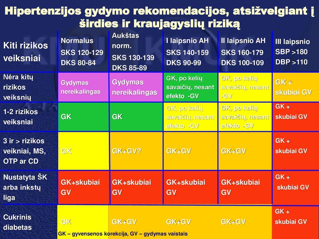 hipertenzija 1 laipsnio 1 rizika 3