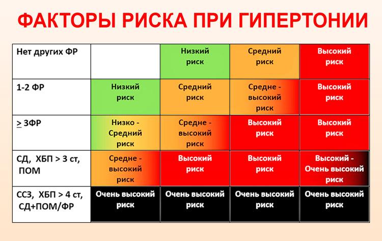 Laipsniai, laipsniai, hipertenzijos rizika ir klasifikacijų ypatumai