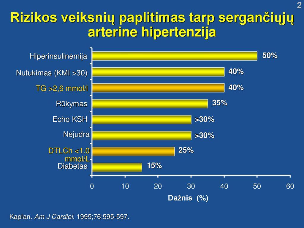 hipertenzija antrojo laipsnio trečioji rizika