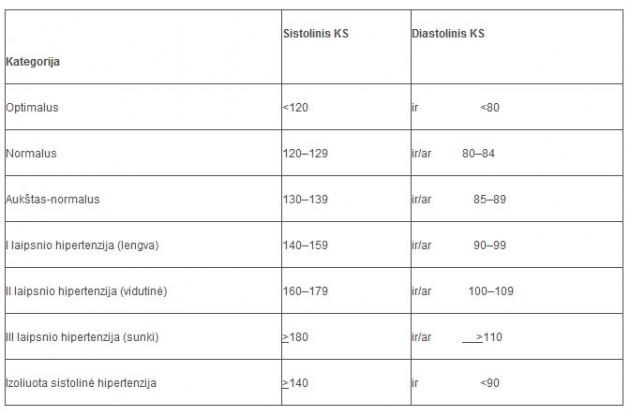 hipertenzija staigus slėgio sumažėjimas)