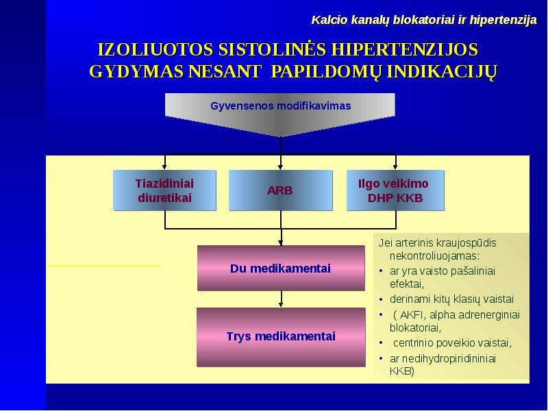 hipertenzija yra liga, kurios metu)