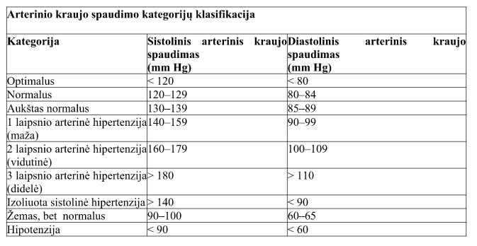 hipertenzijos hipotenzijos priežastys)