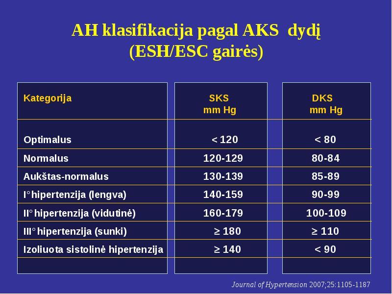 Hipertenzijos klasifikacija pagal etapus ir laipsnius: lentelė - Komplikacijos -