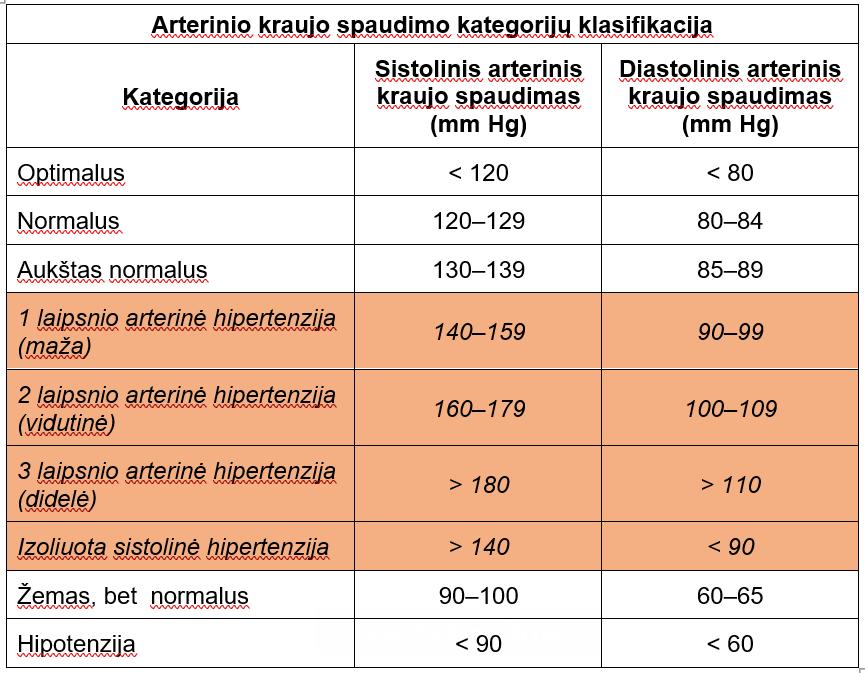 hipertenzijos laipsnis ir rizika