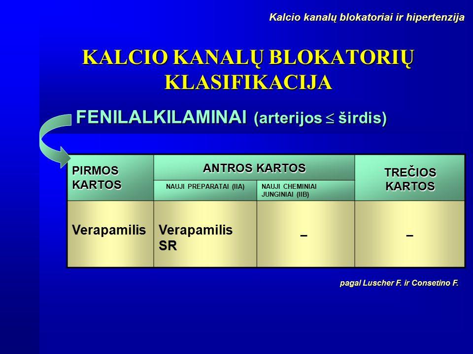 Kalcio kanalų blokatoriai