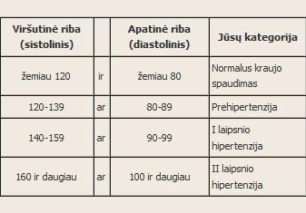 Idealus kraujo spaudimas ir 80, normų ribas pasitikrinkite lentelėje