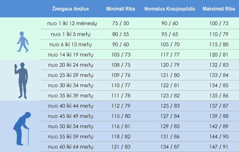 labai žemas kraujospūdis hipertenzijos fone)