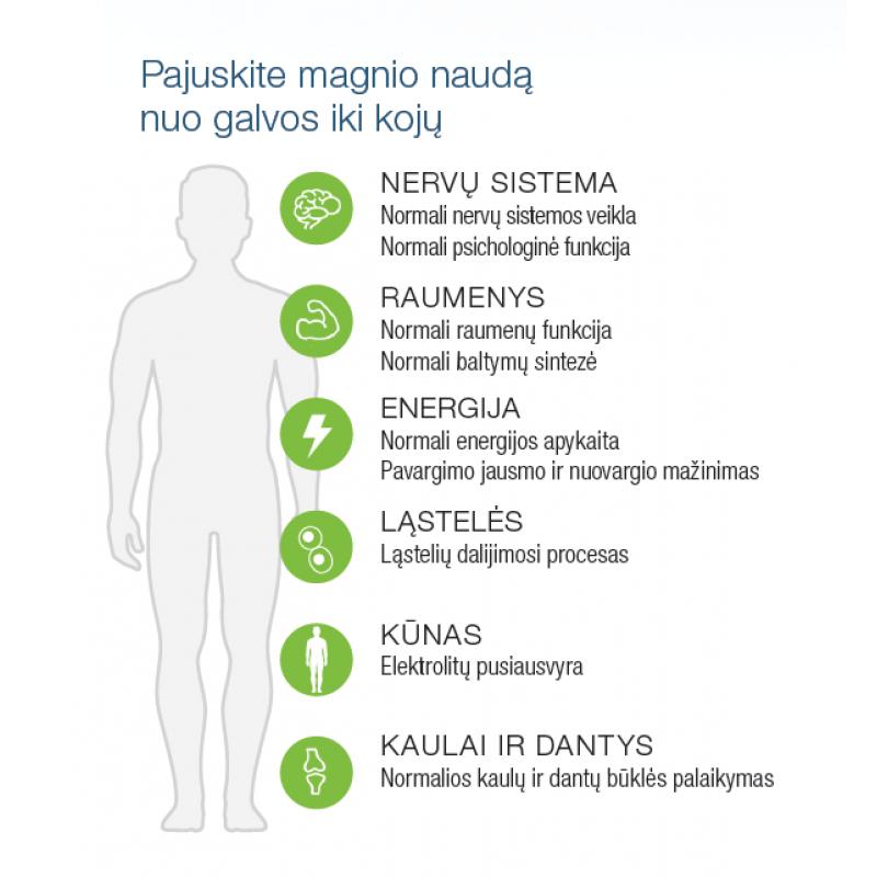 magnio nauda širdies sveikatai)