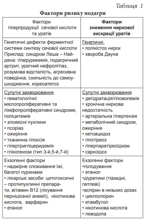 podagros hipertenzija)