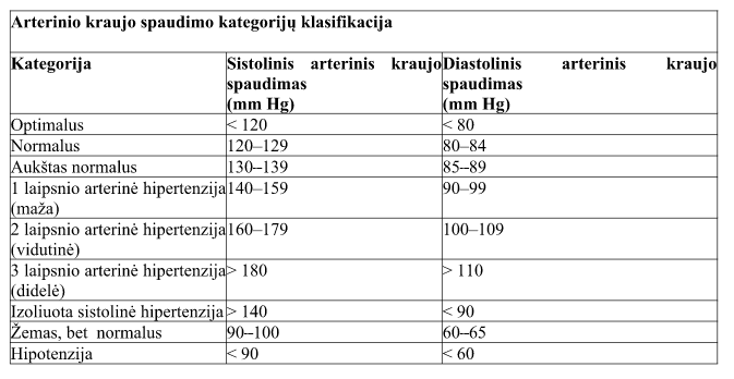 vidutinio sunkumo 2 laipsnio hipertenzija
